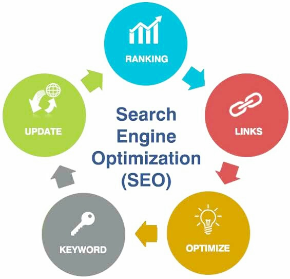 What_is_Search_engine_optimization_